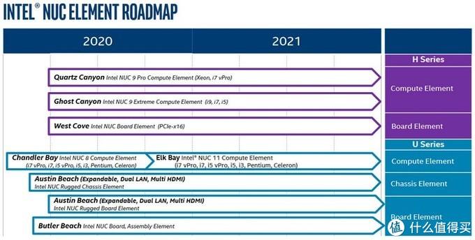 一大波NUC将到来:英特尔NUC 2020-2021产品路线图曝光