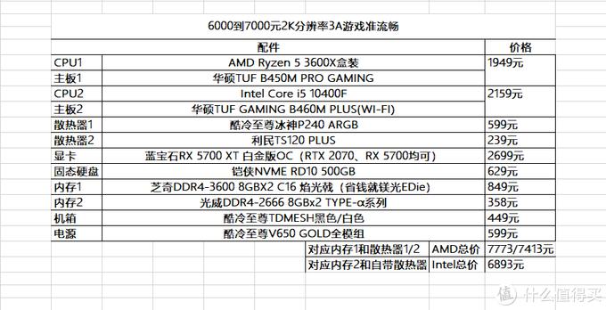 618装机配置推荐,千元到万元12套方案任君选择!