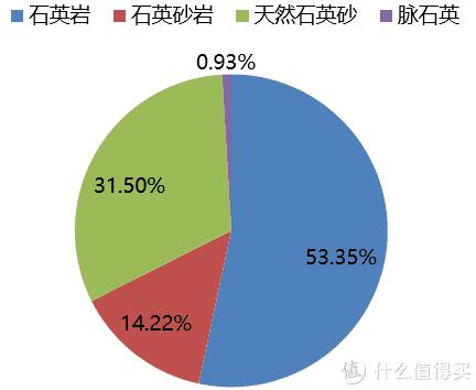 中国不同种类石英矿资源占比