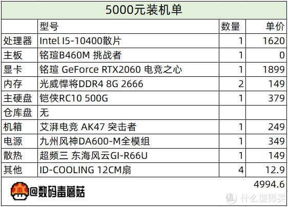 【金牌配置单】Intel十(时)代来临!千元起步,618装机单一览