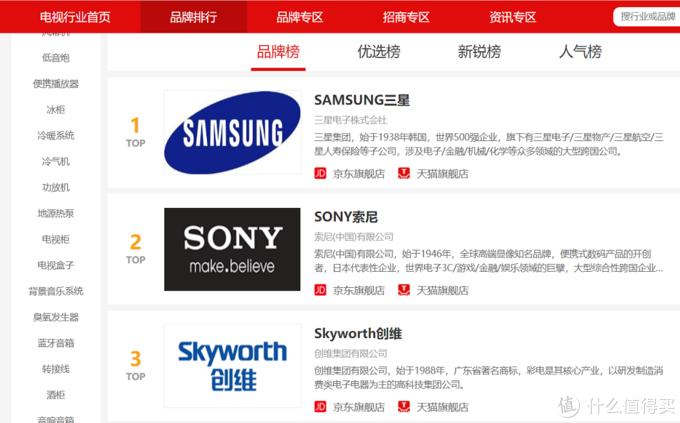 日前某消费权威媒体公布了国内电视市场的综合排行榜,创维仅次于三星和索尼,高居第三