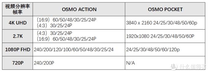 超全,一篇文章搞清楚大疆Osmo三款产品区别!