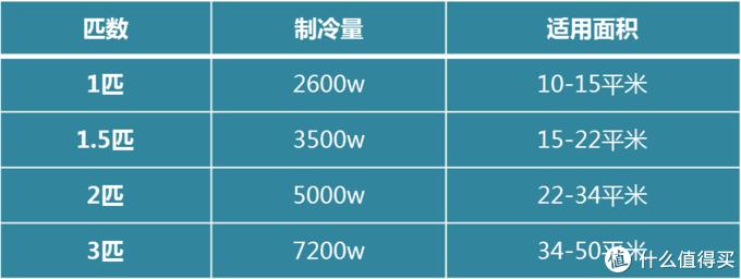 2020空调选购:4步选到性价超高的好空调~