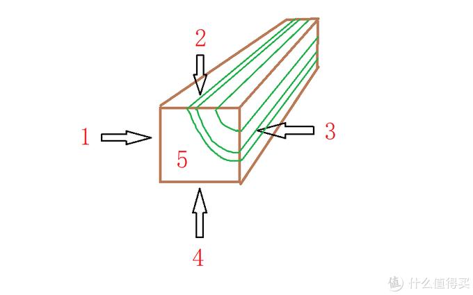 每一端都有5个面,最简单的辨别就是5面的木纹(年轮)能够对上