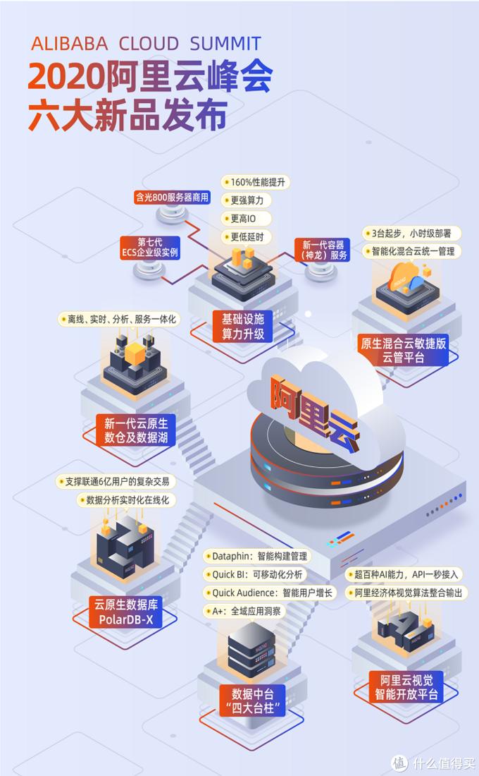 2020阿里云峰会6大新品发布,包括第7代ECS云服务器、分布式数据库PolarDB-X和视觉智能开放平台