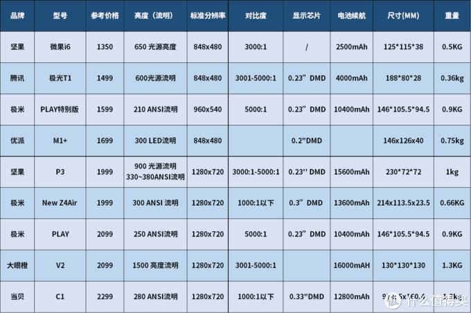 3000元以下入门级智能投影仪选购攻略及16款主流型号分析推荐