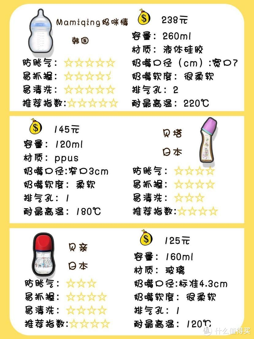12款奶瓶测评,断奶、母乳、胀气怎么选?