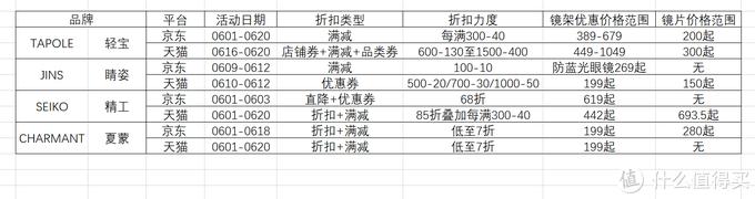6月10日整理,仅作参考,个别品牌还未更新至618活动