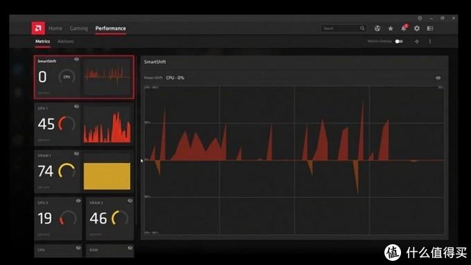 系统功率在CPU和GPU间动态分配:AMD SmartShift技术解析,今年戴尔G5 SE 5505游匣锐龙版独享