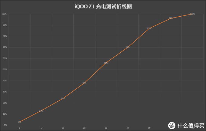 5G性价比之王!MTK Yes!—iQOO Z1深度体验评测