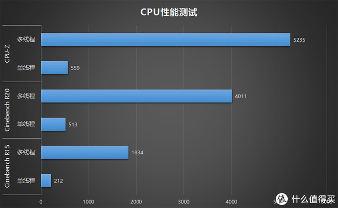 ROG 枪神4 Plus评测:300Hz刷新率,十代酷睿i7 游戏体验再升级