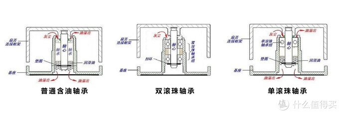 普通含油轴承与单、双滚珠轴承示意图