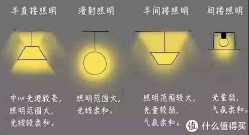 装修前期就应该规划的灯光布局,玄关,客厅,卧室,厨房灯光布局,史迹级超级详细灯光教程(全干货)