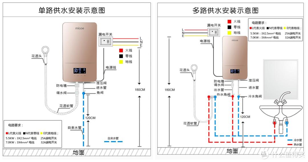 安装无限制,使用不等待—四季沐歌M3智能恒温电热水器简评