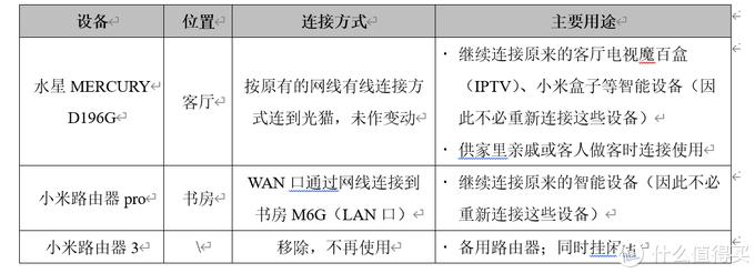 可能是性价比最高之一的家庭Mesh组网方案——水星M6G+X18Mesh组网实操经验分享