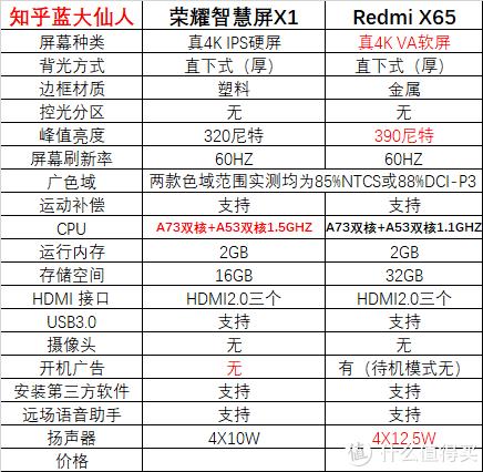 第一次价格屠夫争霸赛,Redmi X65对荣耀智慧屏X1