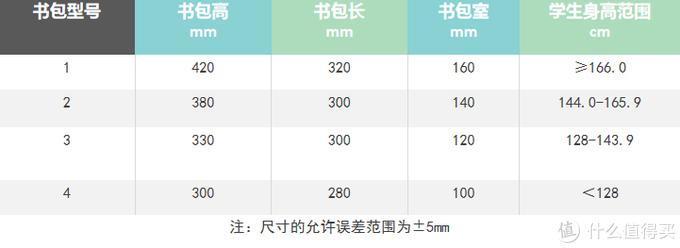 4种型号书包的主要尺寸及学生身高适用范围