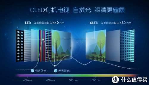 618种草OLED电视,从凝聚健康科技的创维R8U开始
