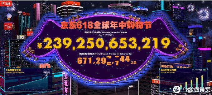 618中盘战报:京东、天猫、苏宁、小米都分别打破了哪些记录,哪家销售额最高?