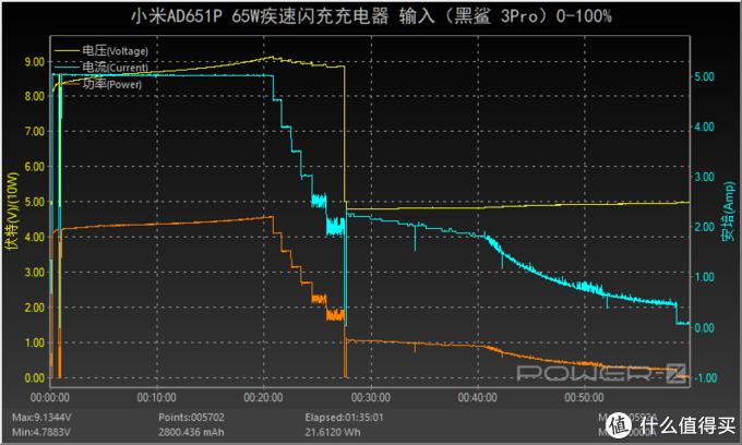 升级10V 5A快充加入两组PPS,小米65W充电器疾速闪充版评测(AD651P)