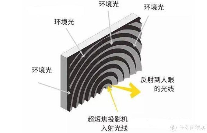 关于短焦 or 中长焦幕布的选购杂谈 —— 附不同幕布对比