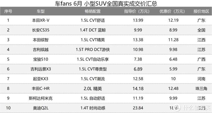 6月100款车型一句话行情点评:奥迪Q5L下19个点,S90优惠11万