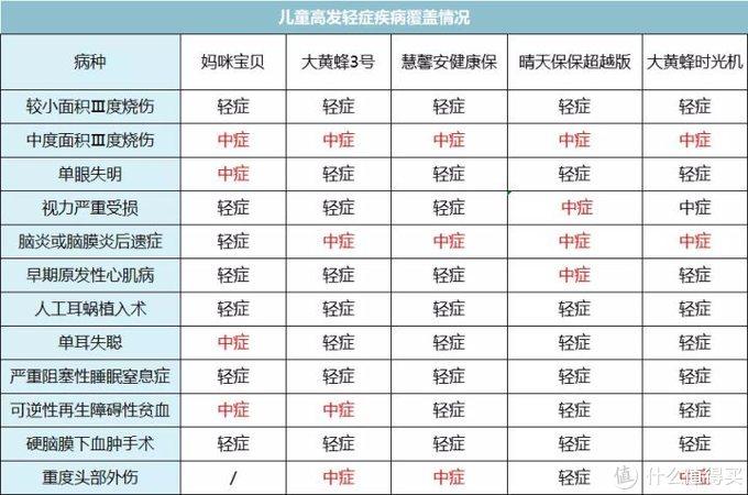 72款儿童重疾险最全评测,6月性价比之王花落谁家?