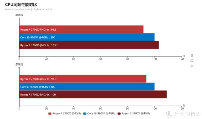 AMD YES?锐龙9 3900X再战酷睿i9-10900K,性能更强且售价更低