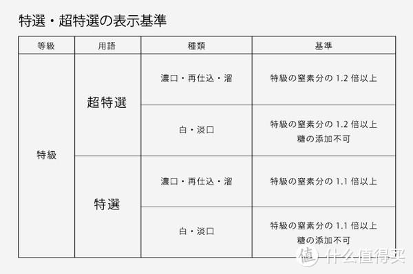 食客:日本酱油汝何秀?日本酱油科普&选购攻略