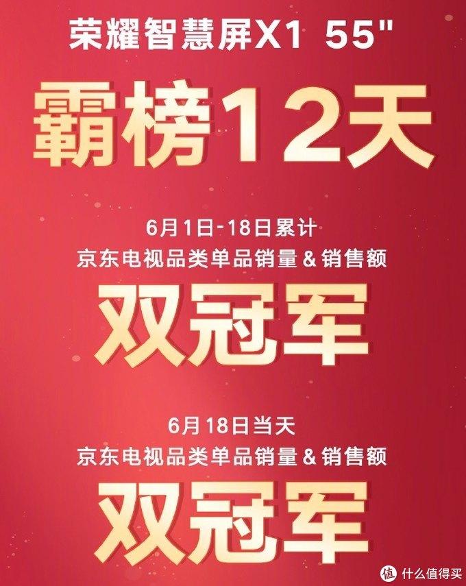 荣耀公布618期间智慧屏X1系列战报:获得多项单品销售冠军