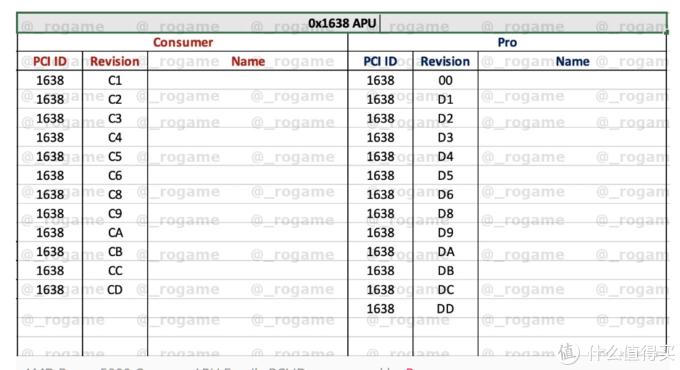 PCI ID为1638就是第五代APU代号
