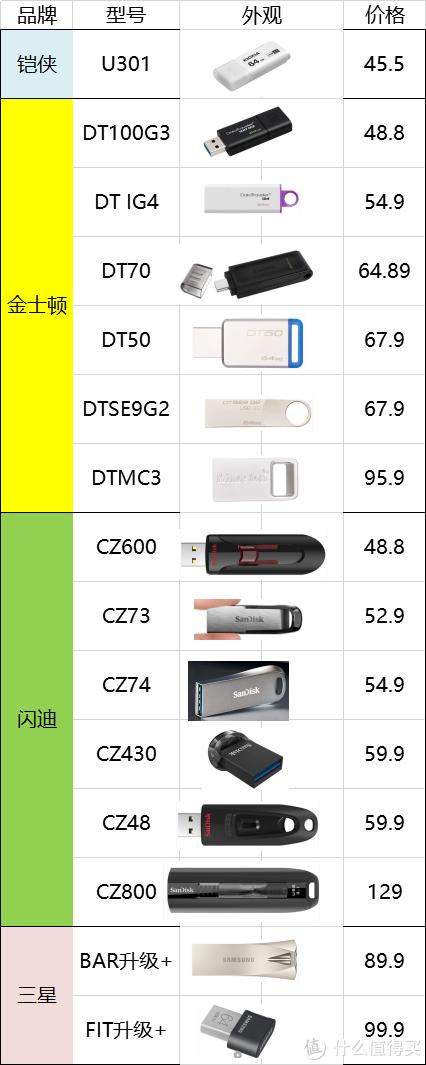 15款百元内64G U盘横比,金士顿、三星、闪迪、铠侠,CZ800、DT50、CZ74