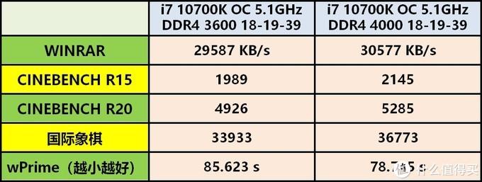 神操作,买一对真内存送一对假内存——技嘉AORUS DDR4 3600 16GB内存套装使用体验