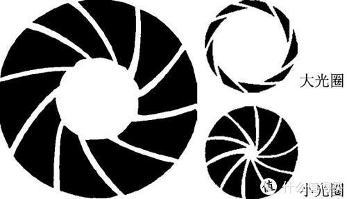 摄影入门篇:快门,光圈,iso的三角恋