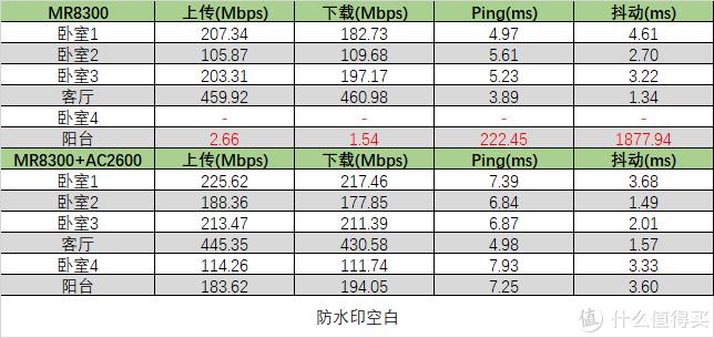 领势 MR8300+AC2600 Mesh 组网解决老屋 Wi-Fi 覆盖难题(含教程)