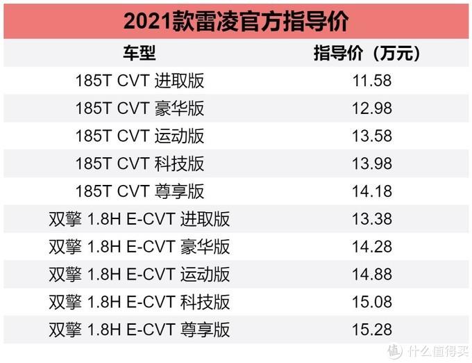 新车速递:运动版外观大变 2021款广汽丰田雷凌上新