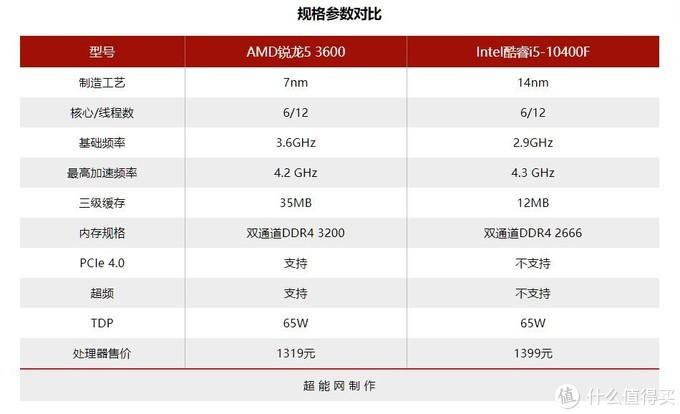 千元级CPU该选谁?AMD 锐龙5 3600对比酷睿i5-10400F告诉你