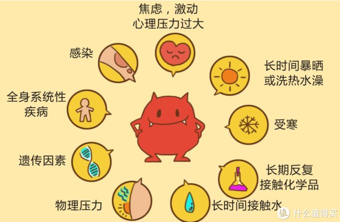 湿疹/热疹/荨麻疹/猩红热/手足口,儿童皮肤常见9种炎症解说