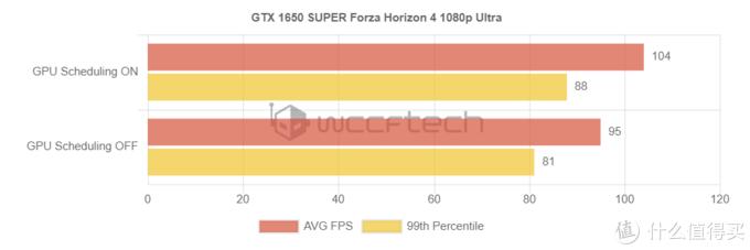什么是硬件加速GPU计划?用处真的大吗?实测惊讶