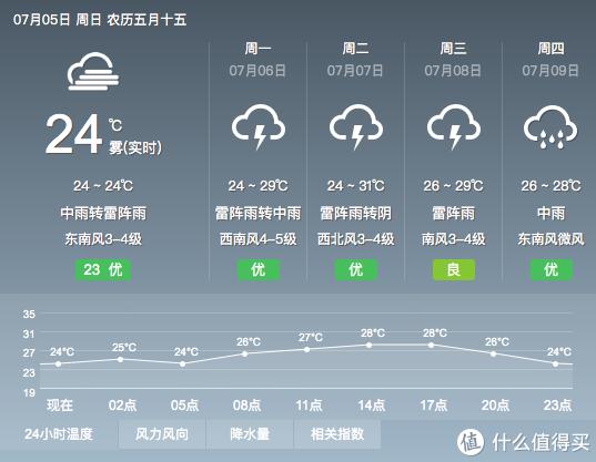 未来一周都是下雨天,有了干衣机就不怕啦