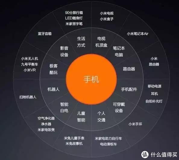 """小米的生态概念是以手机为中心的""""万物互联"""",但是这个中心的手机,一定是小米手机么?"""