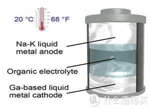 引发电池革命!全新液态金属电池问世:兼具固态和液态电池优点