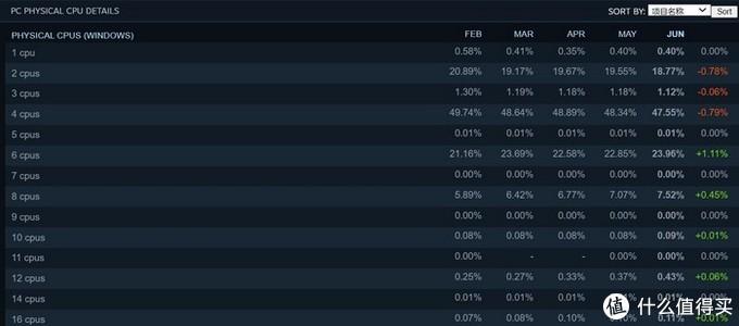 Steam 6月硬件趋势报告:AMD继续保持攻势、玩家越来越倾向多核心