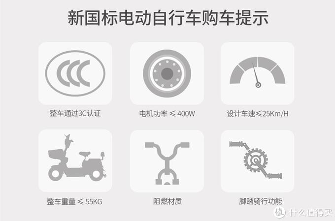 新国标的电动车怎么选,7月份值得购买的20款车型整理。