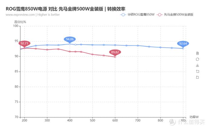 850W电源会比550W电源更耗电吗?真相了