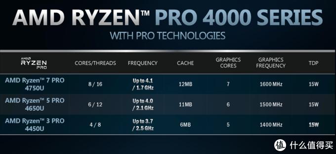 锐龙 Pro 4000系列处理器
