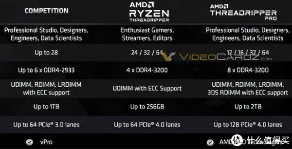 最高64核、八通道内存、128条PCIe通道:AMD Ryzen Threadripper Pro线程撕裂者系列参数曝光