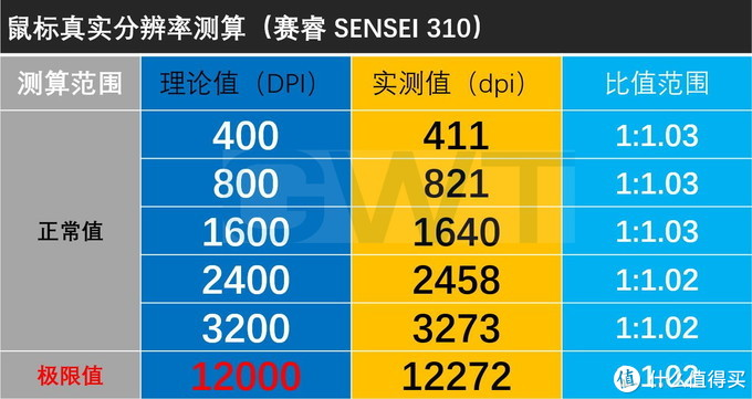 TrueMove3引擎, 赛睿SENSEI 310精准度测试