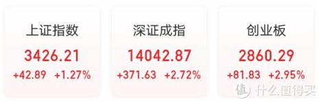 A股成交近万亿,三大股指震荡走高,逾百股涨停