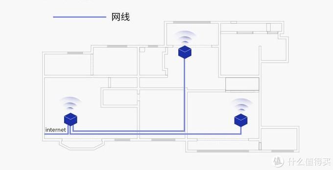 网线互联(有线回程)